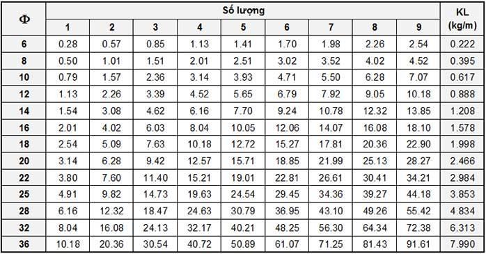 Công thức tính nhẩm trọng lượng thép xây dựng